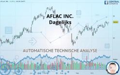 AFLAC INC. - Dagelijks