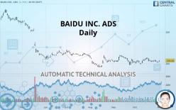 BAIDU INC. ADS - Daily