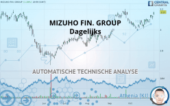 MIZUHO FIN. GROUP - Dagelijks