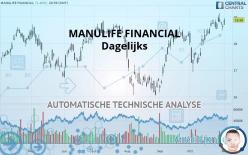 MANULIFE FINANCIAL - Dagelijks