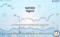 NATIXIS - Täglich