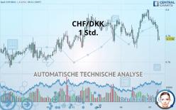 CHF/DKK - 1 Std.