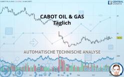 CABOT OIL & GAS - Täglich