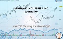 MOHAWK INDUSTRIES INC. - Journalier