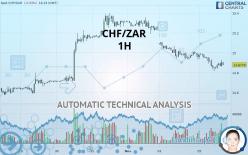 CHF/ZAR - 1H
