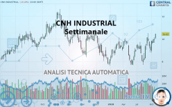 CNH INDUSTRIAL - Settimanale