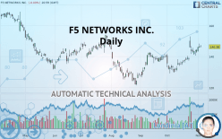 F5 NETWORKS INC. - Daily