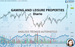 GAMING AND LEISURE PROPERTIES - Diario