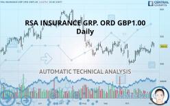 RSA INSURANCE GRP. ORD GBP1.00 - Daily