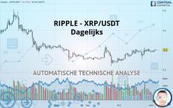 RIPPLE - XRP/USDT - Dagelijks