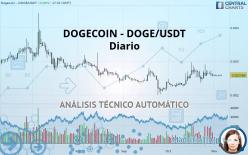DOGECOIN - DOGE/USDT - Diario
