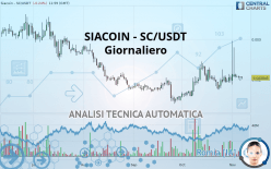 SIACOIN - SC/USDT - Giornaliero