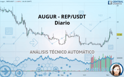 AUGUR - REP/USDT - Diario