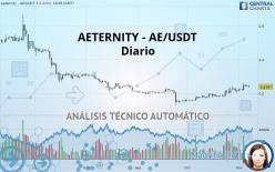 AETERNITY - AE/USDT - Diario