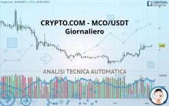 CRYPTO.COM - MCO/USDT - Giornaliero