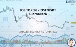 IOS TOKEN - IOST/USDT - Giornaliero
