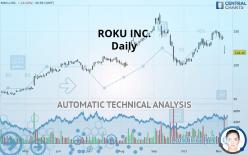 ROKU INC. - Daily