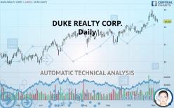 DUKE REALTY CORP. - Daily