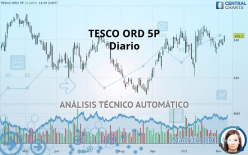 TESCO ORD 5P - Diario