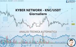 KYBER NETWORK - KNC/USDT - Giornaliero