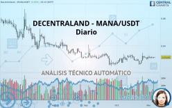 DECENTRALAND - MANA/USDT - Diario