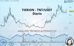 TIERION - TNT/USDT - Diario