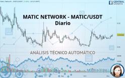 MATIC NETWORK - MATIC/USDT - Diario