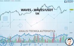WAVES - WAVES/USDT - 1H