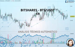 BITSHARES - BTS/USDT - 1H