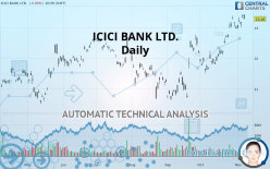 ICICI BANK LTD. - Daily