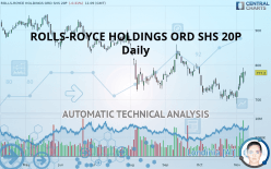 ROLLS-ROYCE HOLDINGS ORD SHS 20P - Daily
