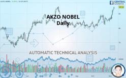 AKZO NOBEL - Daily