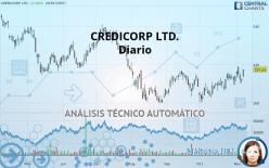 CREDICORP LTD. - Diario