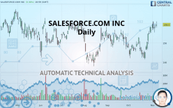 SALESFORCE.COM INC - Daily