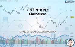 RIO TINTO PLC - Päivittäin