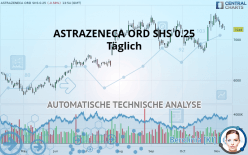 ASTRAZENECA ORD SHS 0.25 - 每日
