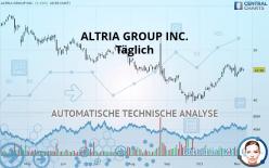 ALTRIA GROUP INC. - Päivittäin