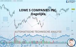 LOWE S COMPANIES INC. - Dagelijks