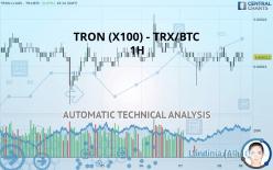 TRON (X100) - TRX/BTC - 1H