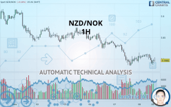 NZD/NOK - 1H