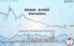 REVAIN - R/USDT - Giornaliero