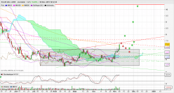 PLAST.VAL LOIRE - Daily