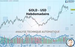 GOLD - USD - Viikoittain