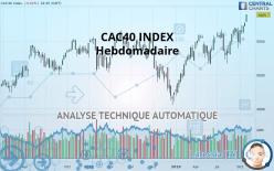 CAC40 INDEX - 每周