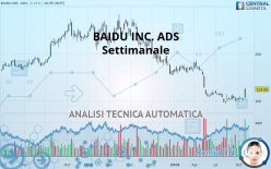 BAIDU INC. ADS - Settimanale