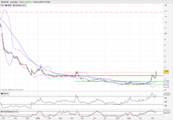 KERLINK - Daily