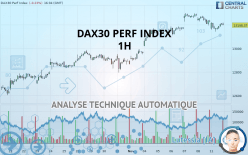 DAX30 PERF INDEX - 1 час