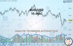AUD/USD - 15 минут