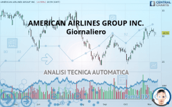 AMERICAN AIRLINES GROUP INC. - Giornaliero