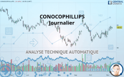 CONOCOPHILLIPS - Dagligen